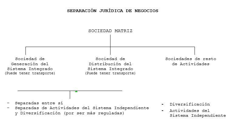 SEPARACIÓN JURÍDICA DE NEGOCIOS