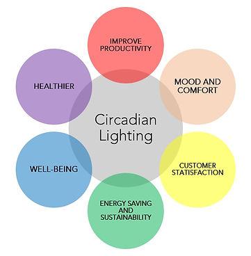 Circadian Benefit.jpg
