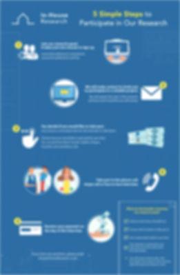 IHR Infographic_5 simple steps.jpg