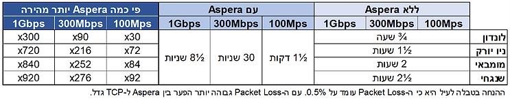 AsperaVsTCP1GB.png