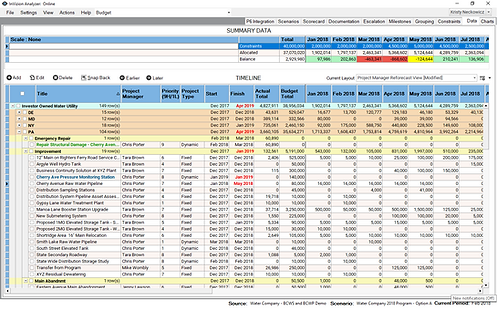 Budgeted Cost data grid for demo water u