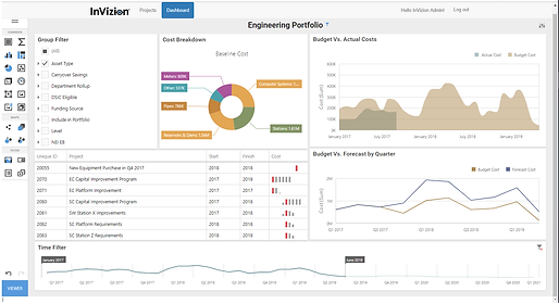 "InVizion dashboards give stakeholders ""at-a-glance"" report cards of program and project performance."