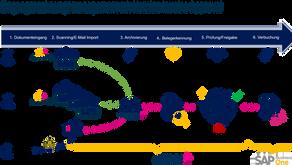 Eingangsrechnungen digital, automatisiert, einfach – DMS4SAP