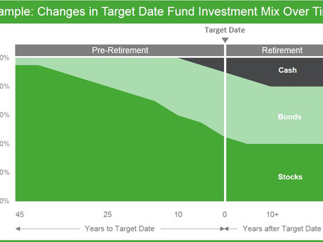 Set Retirement in Your Target (Date Fund)