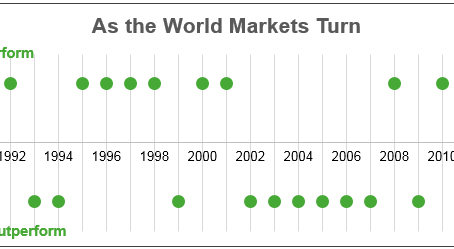 World-wise Investing