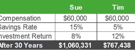 Savings vs Returns