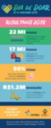Infográfico do Dia de Doa 2018: 22 mihões de pessoas alcançadas via mídias sociais, 17 milhões em telas de elevadores, 1 milhão e 200 mil reais doads online, orçamento de 25 mil reais