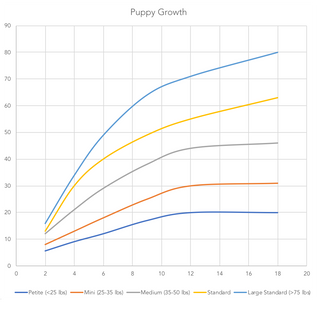 Puppy growth charts