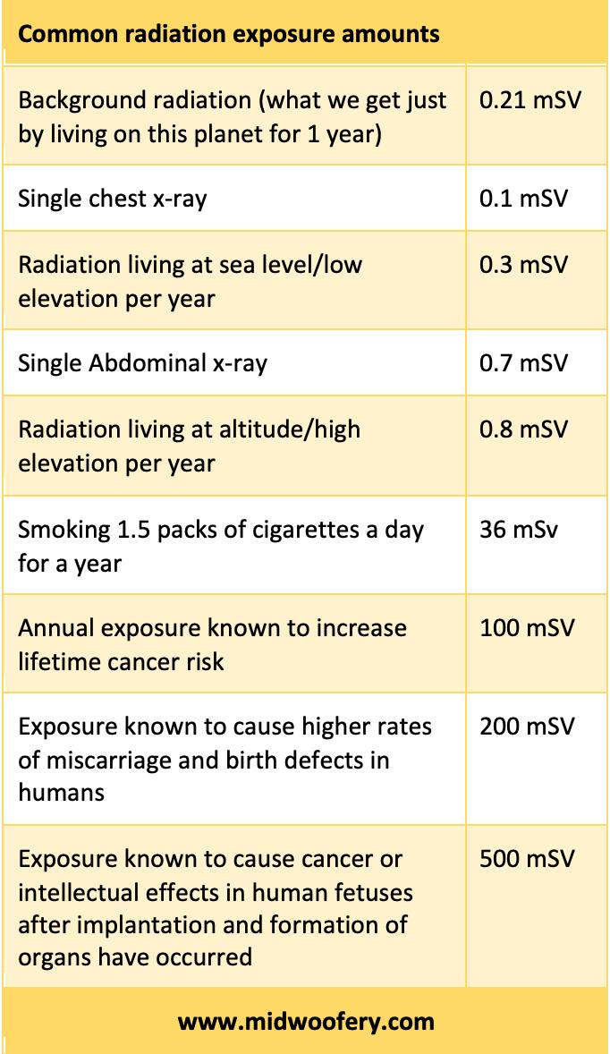Common radiation exposure amounts
