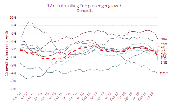 Are there indications of a slowdown in the Australian aviation market?