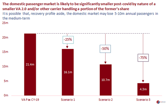 Structural changes in the market a hindrance to aviation's recovery