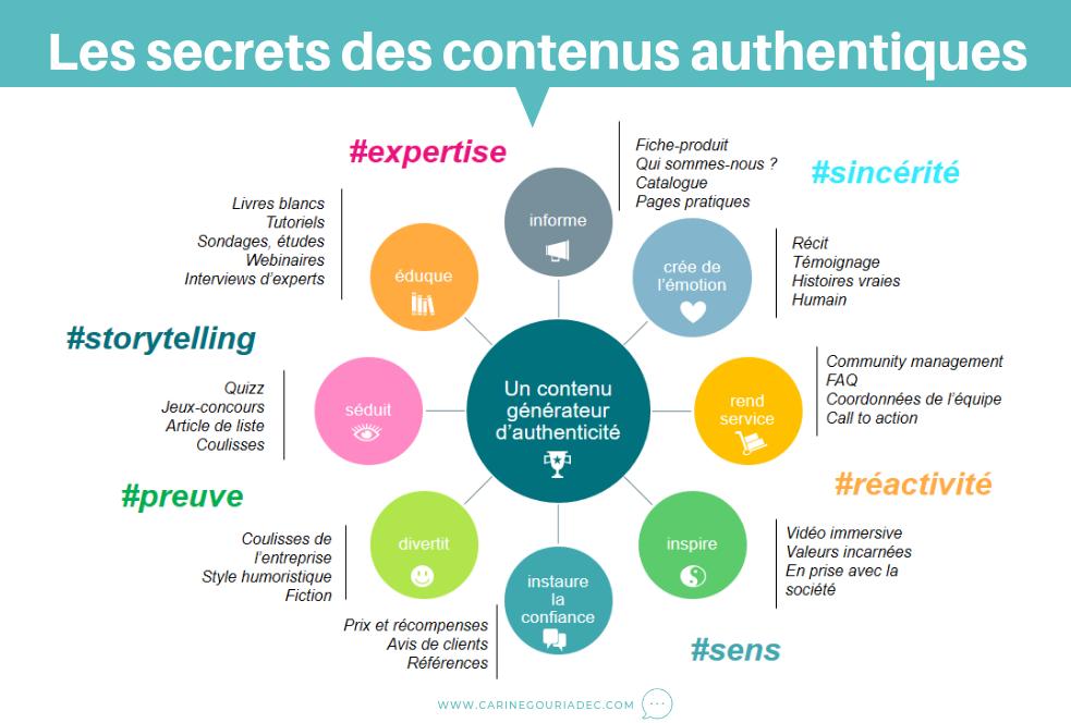 communication contenus authentiques infographie les secrets gouriadec carine