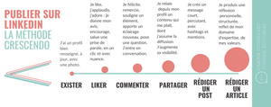 publier sur linkedin methode facile crescendo infographie gouriadec carine