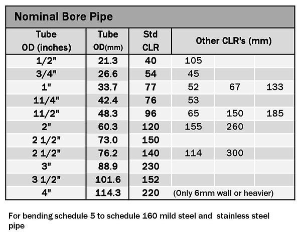 Tube Bending Ltd Nominal Bore tooling ch
