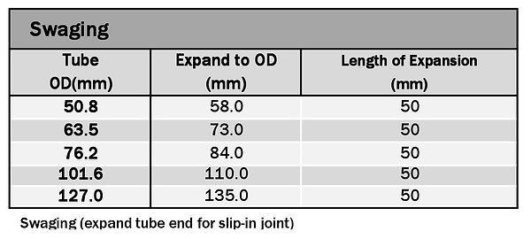 Tube Bending Ltd Swaging tooling chart 2