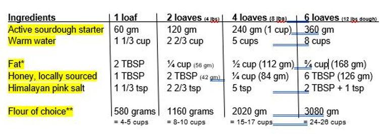 Basic Sourdough Bread Ingredients 1-6 lo