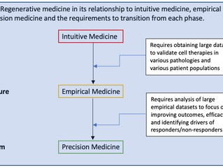 Regenerative Medicine and Healthcare Innovations: Empirical and Precision Medicine