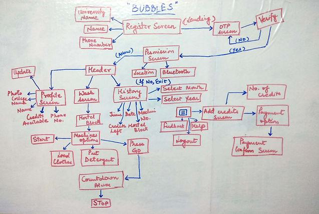 Bubbles IA.jpg