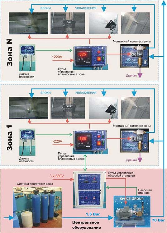 плунжерные насосы высокого давления, насосы ппд