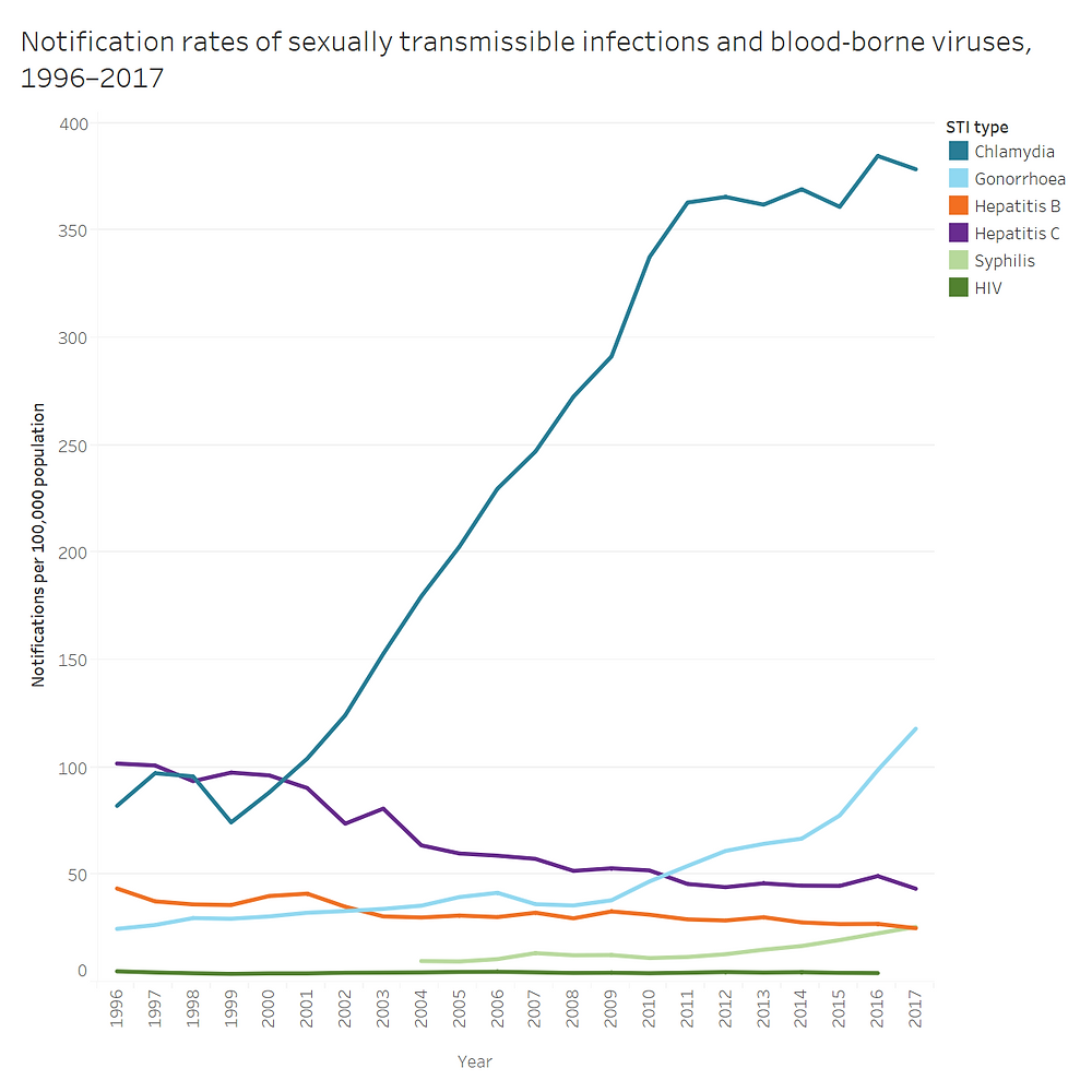 Chart with the evolution of sexually transmissible infections (STI) in Australia