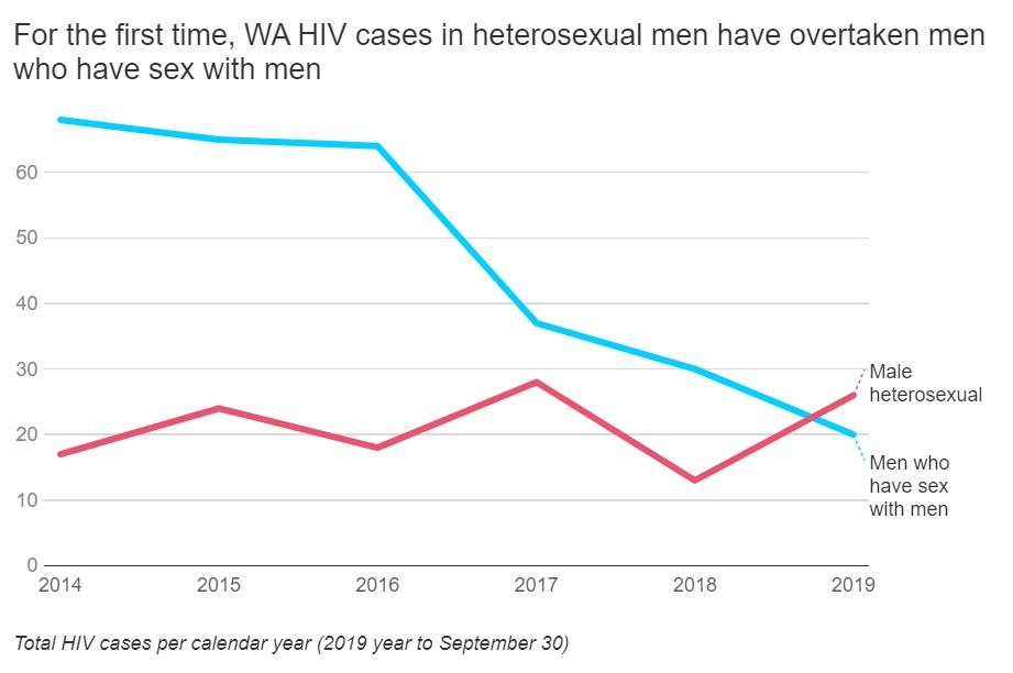 Chart indicating the evolution of HIV in heterosexual men and homosexual men in Western Australia