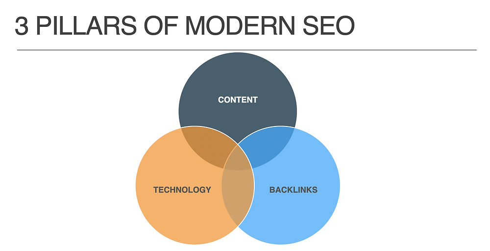 Three key pillars of modern SEO - Created by DIGITAL BOHEMIAN