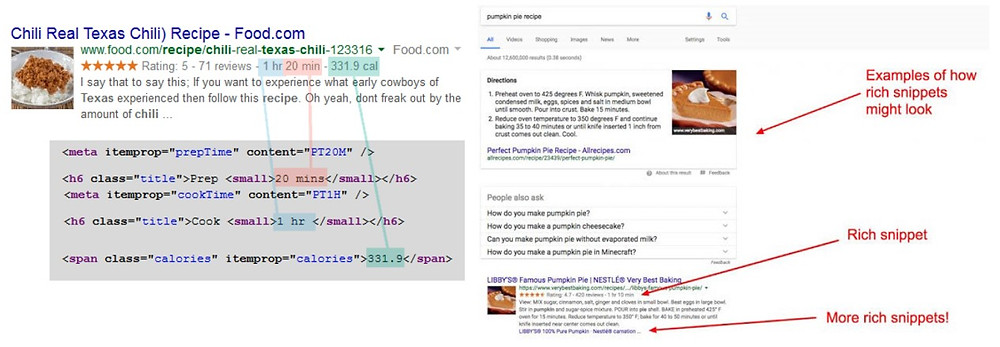 Example of structured data on Google - Digital Bohemian