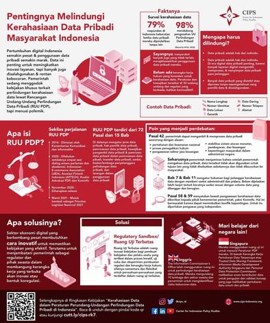 Infografik Pentingnya Melindungi Kerahasiaan Data Pribadi Masyarakat Indonesia
