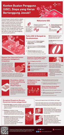 Infografik Konten Buatan Pengguna (UGC), Siapa yang Harus Bertanggung Jawab