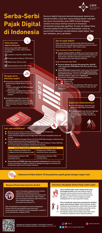 Infografik Serba Serbi Pajak Digital di Indonesia