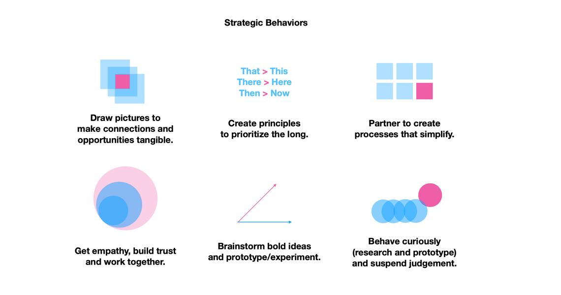 Strategic Behaviors for Design