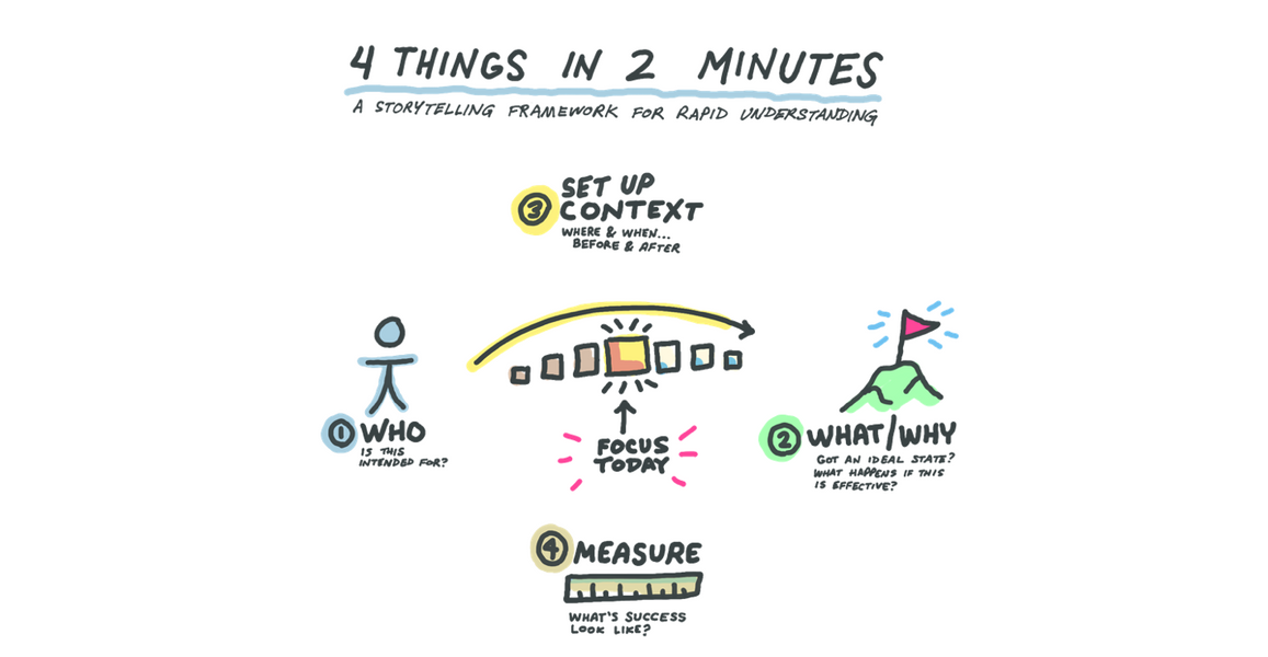 4 things in 2 minutes