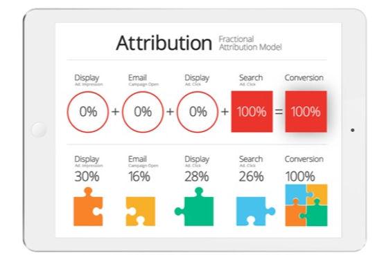 Fractional Attribution Model