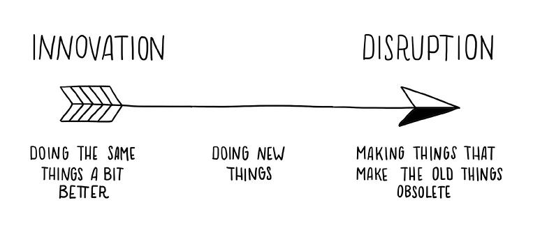 disruption-vs-innovation.png