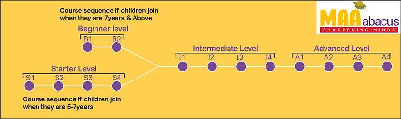 MAA Abacus course line.jpg