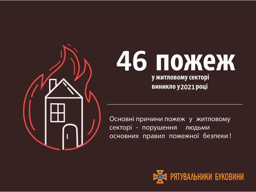 Понад 40 пожеж виникло на Хотинщині з початку року у житловому секторі