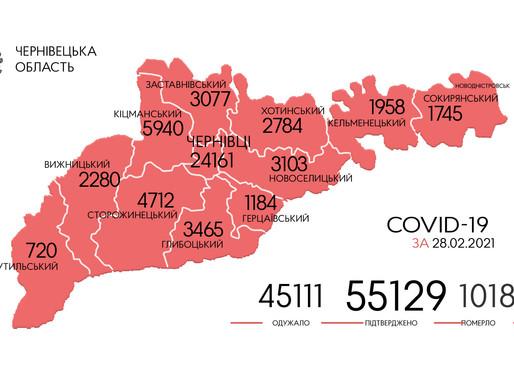 COVID-19: ситуація в краї