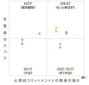 心理的コミットメント_グラフのみ.png