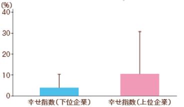 売上と幸せ指数_グラフのみ.png