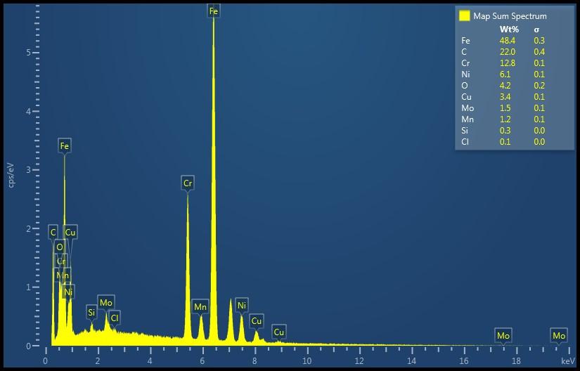 SEM elemental spectrum