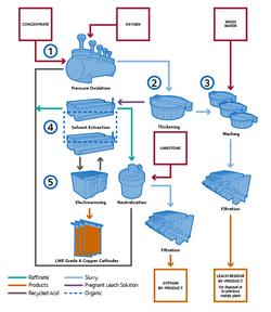 CESL Copper Process