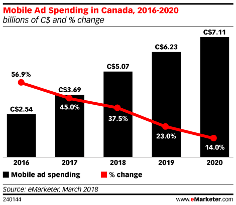 Mobile Ad Spend in Canada