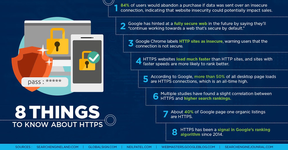 8 things about HTTPS