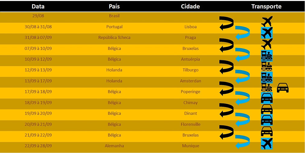 Tabela_roteiro_cidades_transportes.jpg