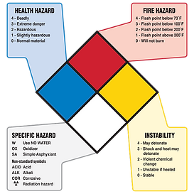 Understanding-the-NFPA-704-sign.png