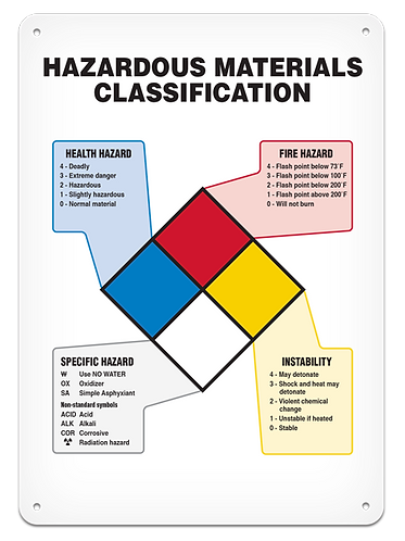 NFPA - Material Classification