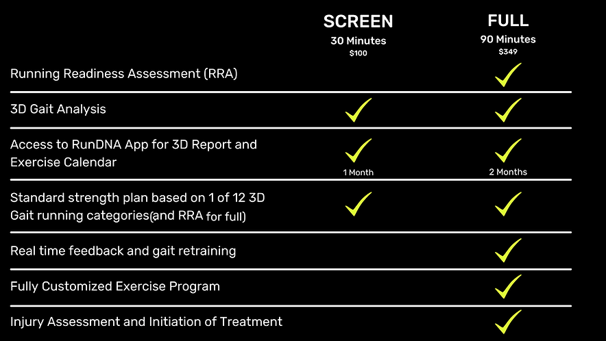 Running Readiness Assessment (RRA) 3D Gait Analysis Access to RunDNA App for 3D Report and