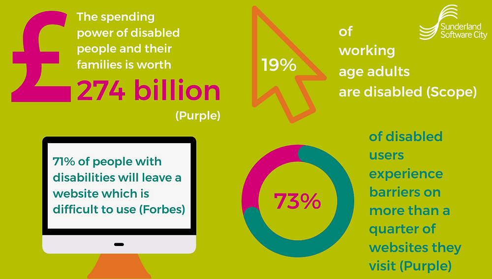 Infographic from Sunderland Software City highlighting stats: the spending power of disabled people and their families is worth £274 billion; 19% of working age adults are disabled; 71% disabled people will leave a website that is difficult to use; 73% of disabled users find barriers on more than a quarter of websites they visit.