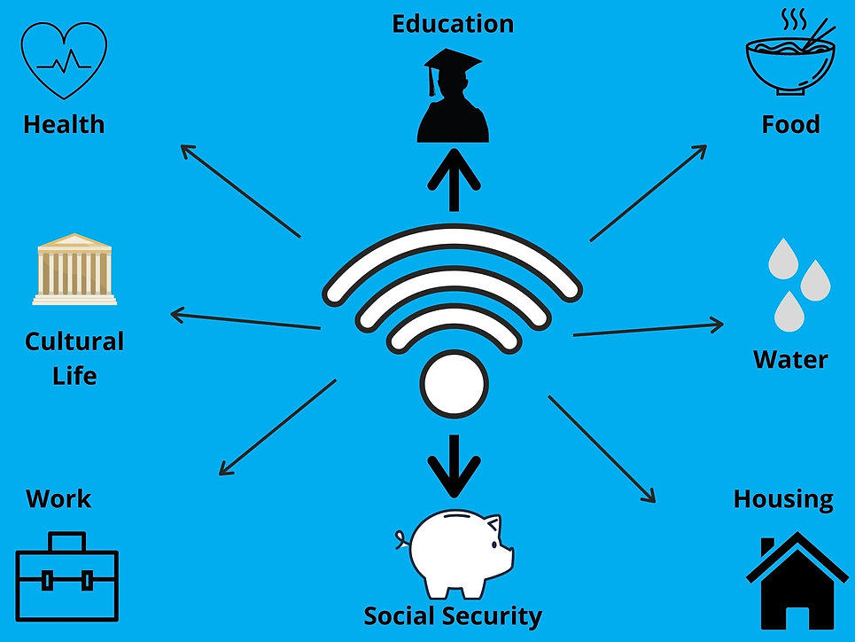 Graphic of a wireless symbol in centre with icons of 8 social rights connected by arrows