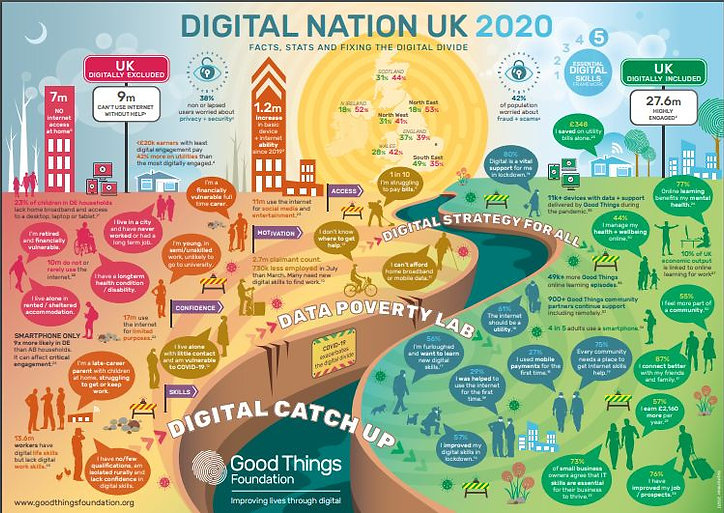 Infographic by Good Things Foundation providing multiple facts about digital inclusion. Facts are presented as speech bubbles by multicoloured people walking near a river